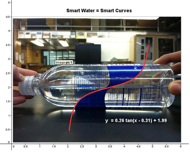 Geogebra.Curvefit.Water.Bottle