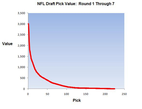 NFL Draft Pick Value Chart