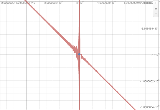Desmos -- Zoomed In