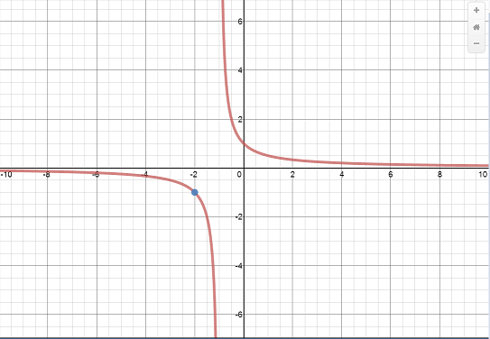 Desmos -- Zoomed Out