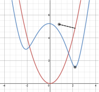 distance from a point to a graph