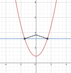 closest point to x^2