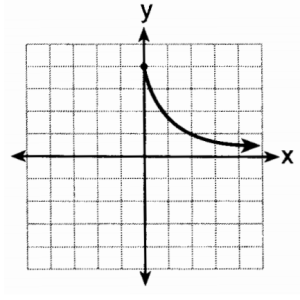 This is not an exponential function