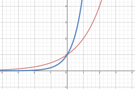 steeper graphs