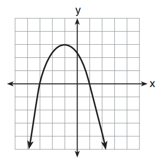 the ugliest parabola