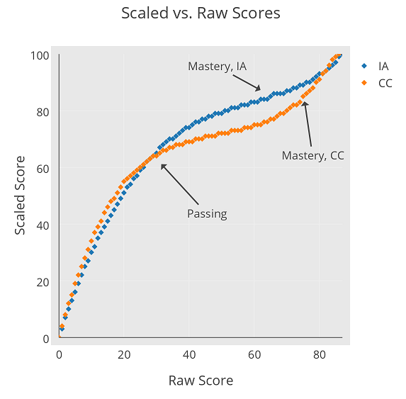 ia vs cc scaled score plot