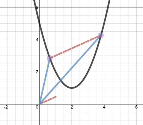 Desmos -- Derivatives of Vector Valued Functions