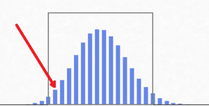 skew dice histogram