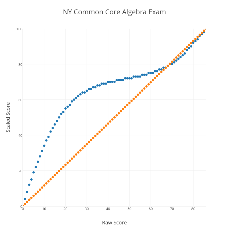 NY Common Core Algebra Exam with Percentile