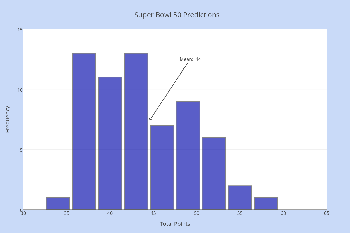 Super Bowl 50 Predictions -- Total Points