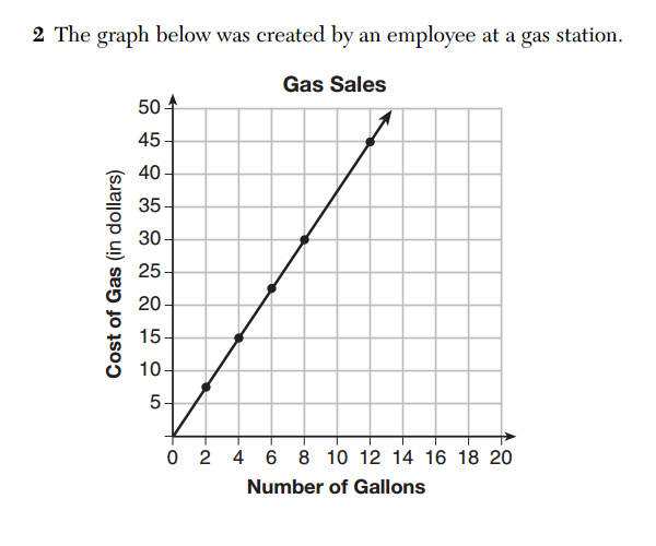 gas station graph